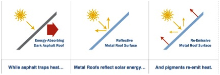 Denver Metal Roofing is Energy-Efficient